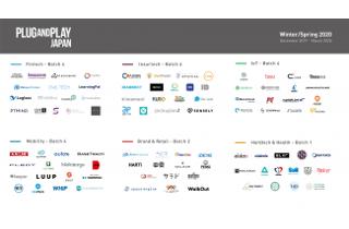 Plug and Play Japan、アクセラレーションプログラム Winter/Spring 2020 Batch IoT部門で採択されました